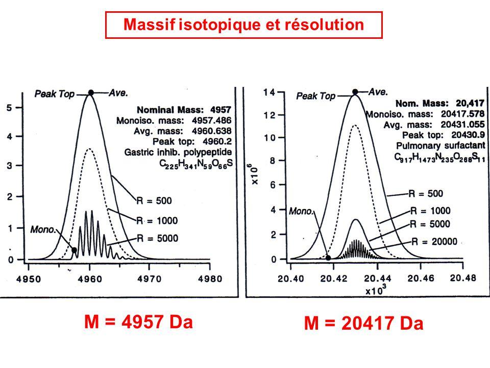 Massif isotopique et résolution M = 4957 Da M = 20417 Da