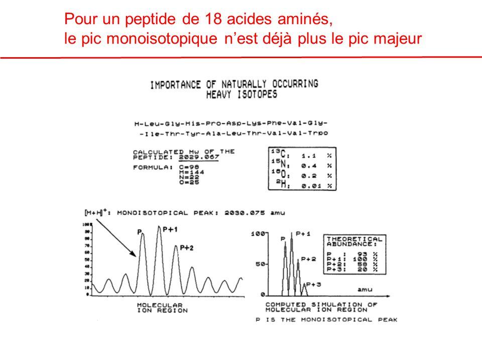 Pour un peptide de 18 acides aminés, le pic monoisotopique nest déjà plus le pic majeur