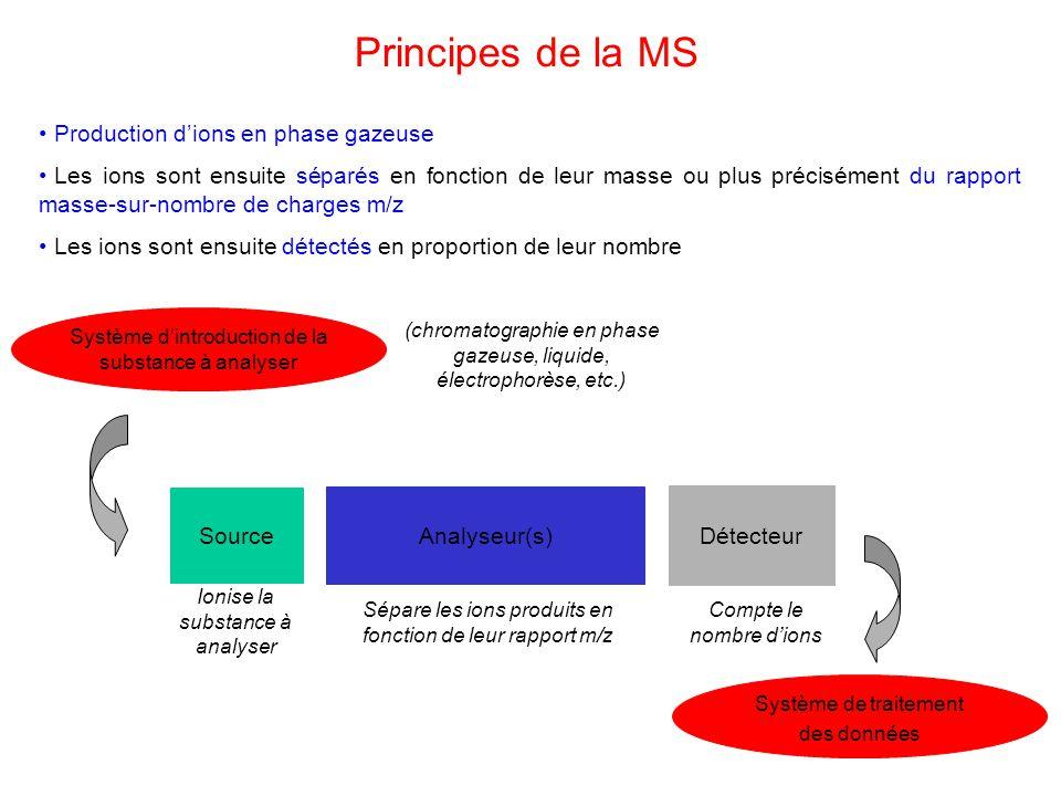 Principes de la MS Production dions en phase gazeuse Les ions sont ensuite séparés en fonction de leur masse ou plus précisément du rapport masse-sur-