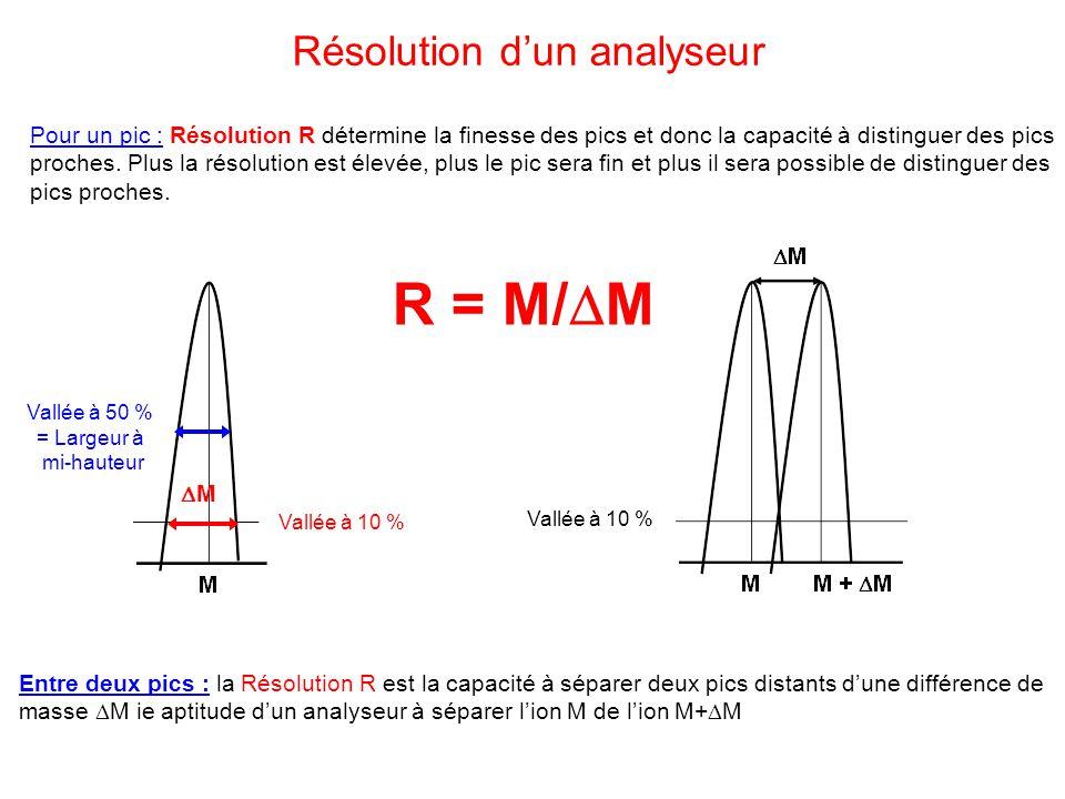 Vallée à 10 % R = M/ M Résolution dun analyseur Vallée à 10 % Pour un pic : Résolution R détermine la finesse des pics et donc la capacité à distingue