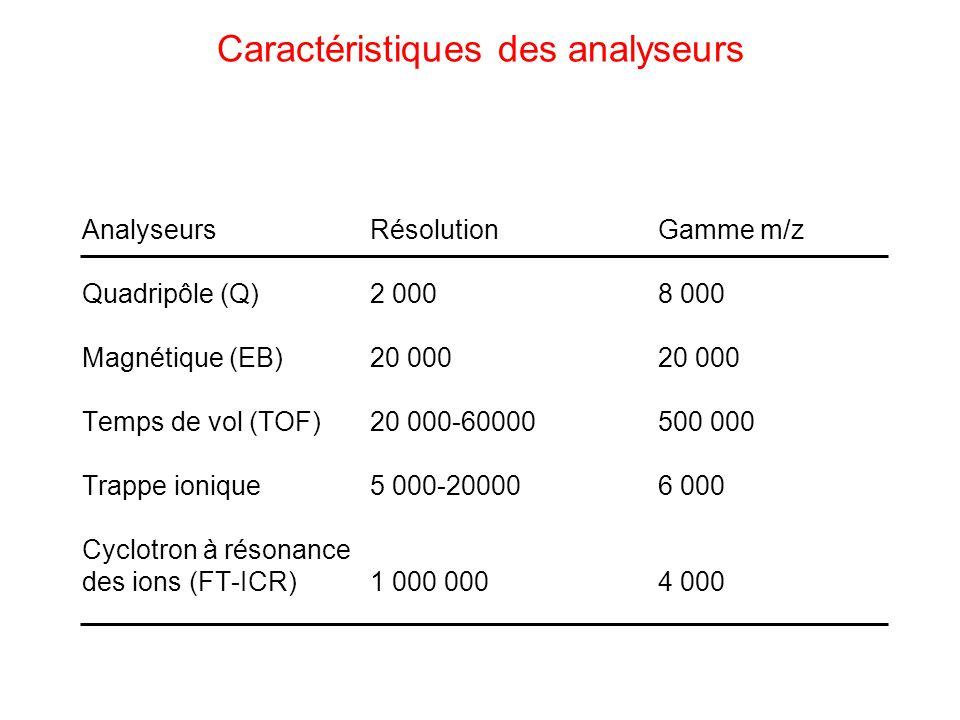 Caractéristiques des analyseurs AnalyseursRésolutionGamme m/z Quadripôle (Q)2 0008 000 Magnétique (EB)20 00020 000 Temps de vol (TOF)20 000-60000500 0