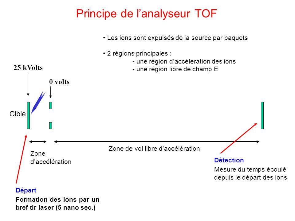 Principe de lanalyseur TOF 25 kVolts 0 volts Départ Formation des ions par un bref tir laser (5 nano sec.) Détection Mesure du temps écoulé depuis le