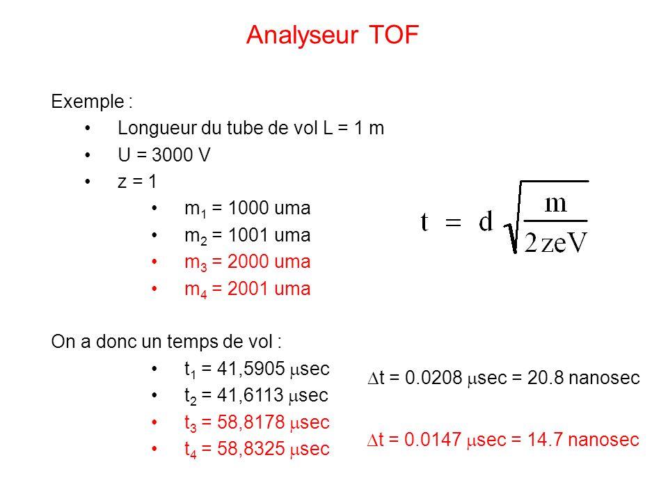 Analyseur TOF Exemple : Longueur du tube de vol L = 1 m U = 3000 V z = 1 m 1 = 1000 uma m 2 = 1001 uma m 3 = 2000 uma m 4 = 2001 uma On a donc un temp