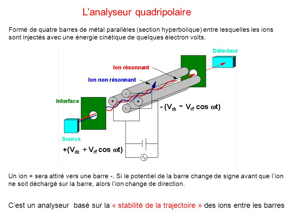 Lanalyseur quadripolaire Formé de quatre barres de métal parallèles (section hyperbolique) entre lesquelles les ions sont injectés avec une énergie ci