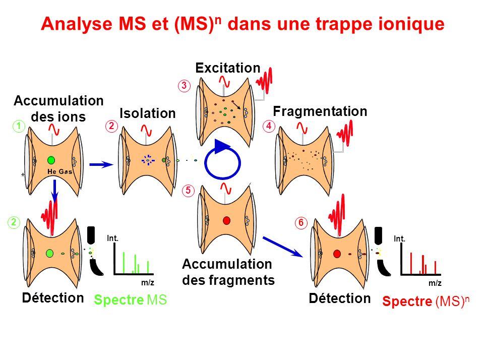 Analyse MS et (MS) n dans une trappe ionique