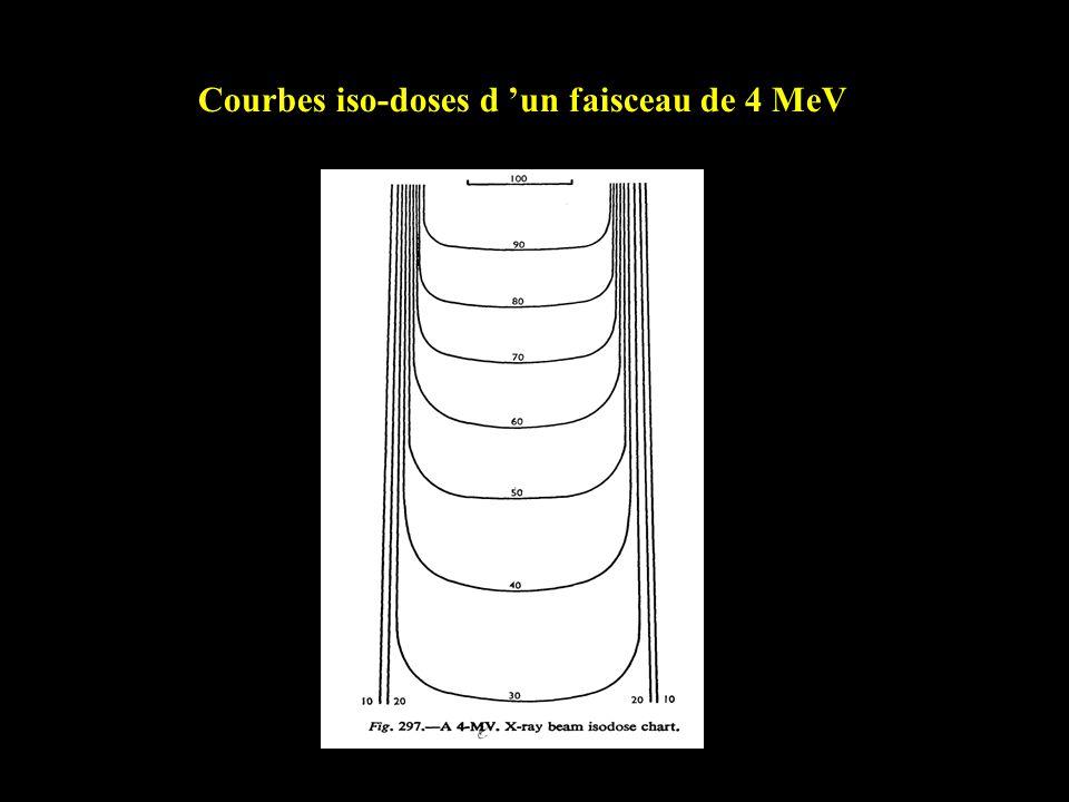 Courbes iso-doses d un faisceau de 4 MeV
