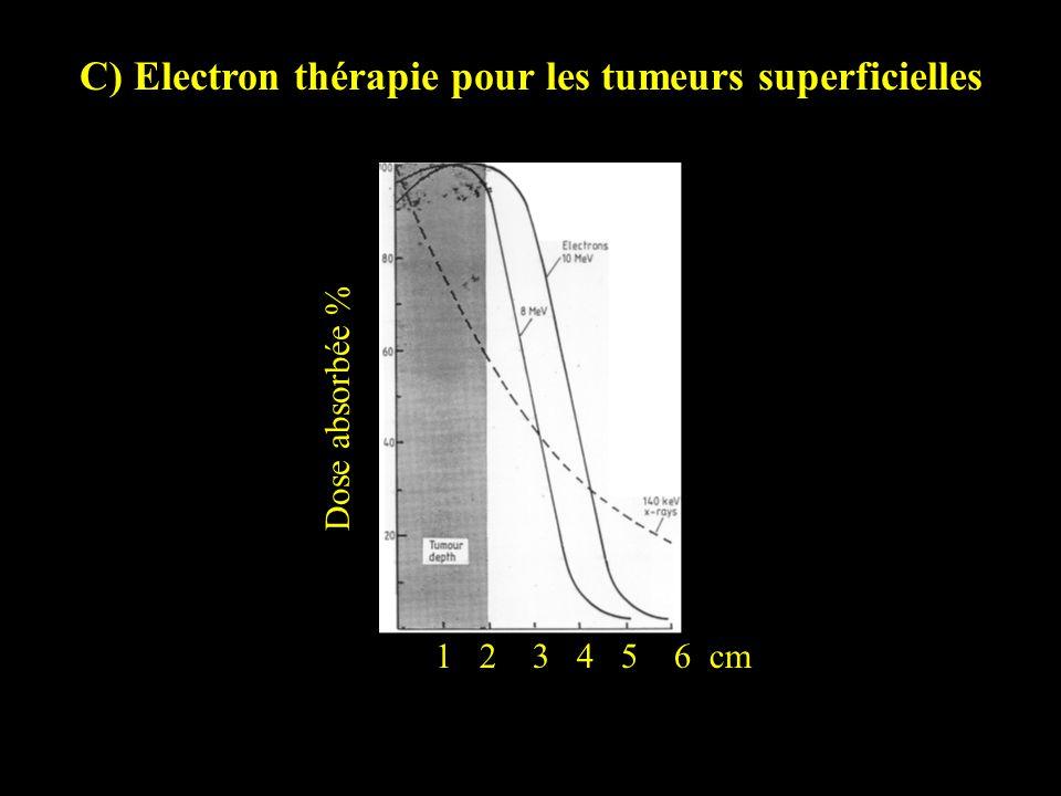 1 2 3 4 5 6 cm Dose absorbée % C) Electron thérapie pour les tumeurs superficielles