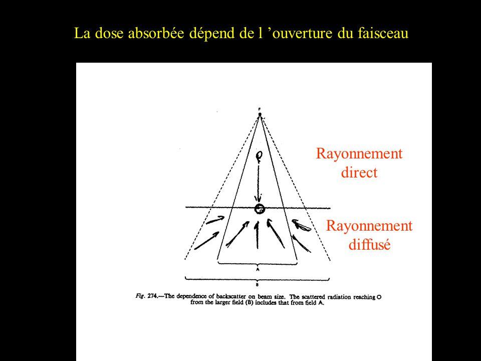 Rayonnement direct Rayonnement diffusé La dose absorbée dépend de l ouverture du faisceau
