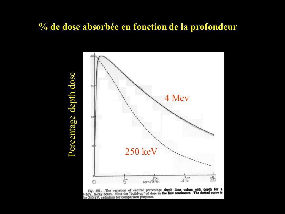 Percentage depth dose 4 Mev 250 keV % de dose absorbée en fonction de la profondeur
