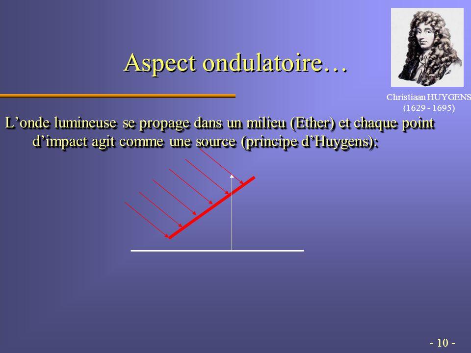 - 10 - Aspect ondulatoire… Londe lumineuse se propage dans un milieu (Ether) et chaque point dimpact agit comme une source (principe dHuygens): Christiaan HUYGENS (1629 - 1695)