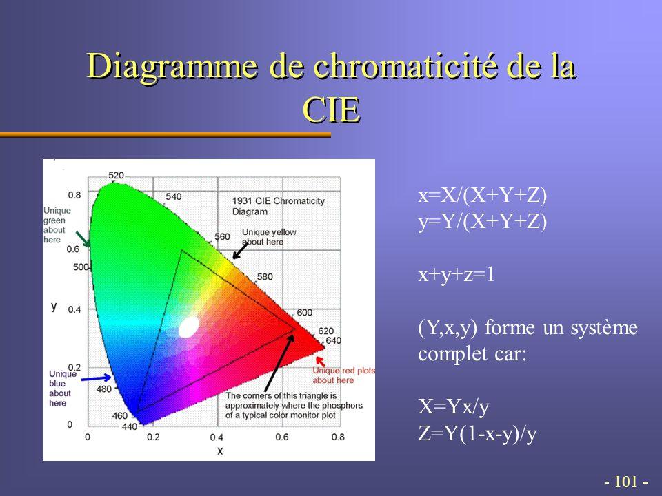 - 101 - Diagramme de chromaticité de la CIE x=X/(X+Y+Z) y=Y/(X+Y+Z) x+y+z=1 (Y,x,y) forme un système complet car: X=Yx/y Z=Y(1-x-y)/y