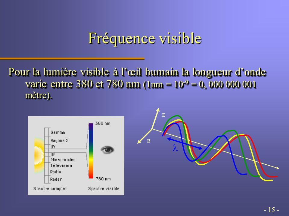 - 15 - Fréquence visible Pour la lumière visible à lœil humain la longueur donde varie entre 380 et 780 nm (1nm = 10 -9 = 0, 000 000 001 mètre).