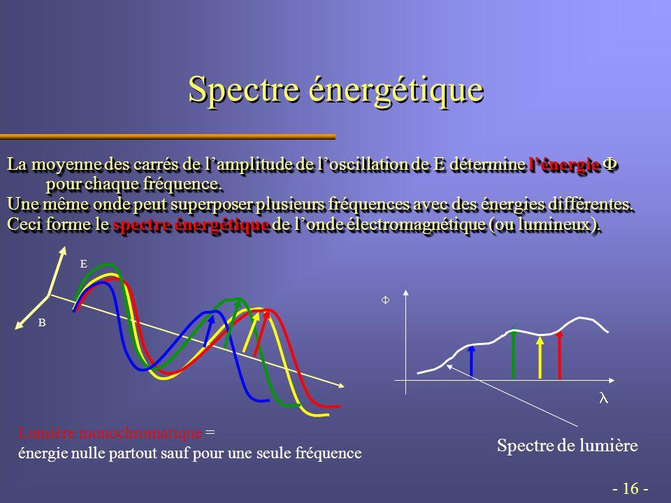 - 16 - Spectre énergétique La moyenne des carrés de lamplitude de loscillation de E détermine lénergie pour chaque fréquence.