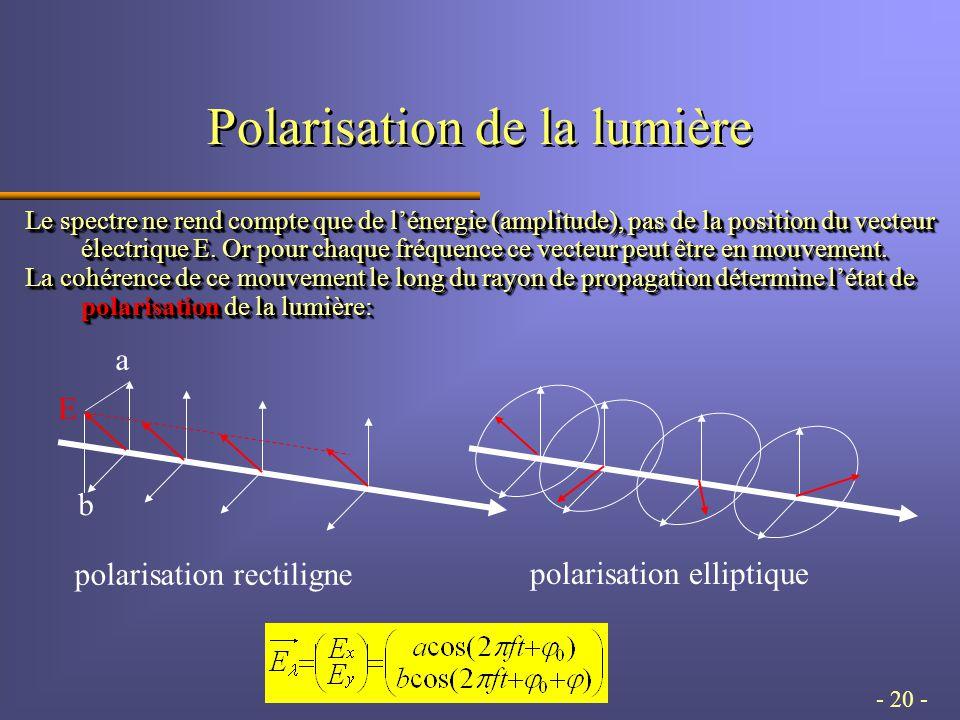 - 20 - Polarisation de la lumière Le spectre ne rend compte que de lénergie (amplitude), pas de la position du vecteur électrique E.
