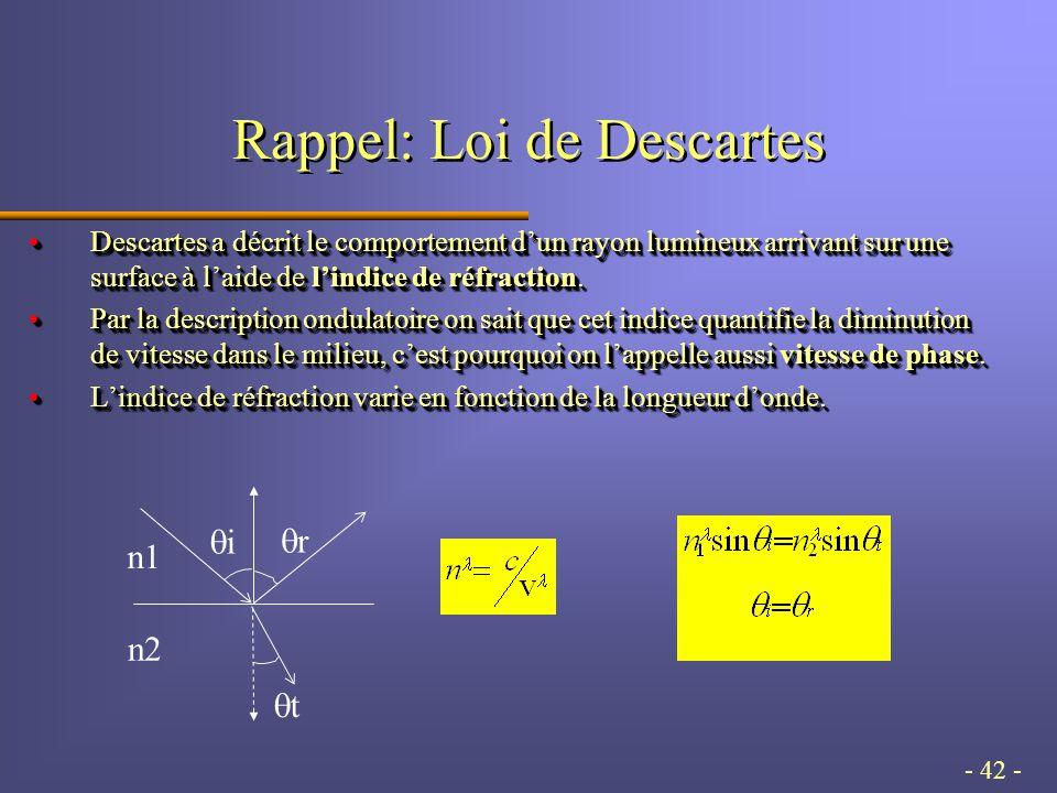 - 42 - Rappel: Loi de Descartes Descartes a décrit le comportement dun rayon lumineux arrivant sur une surface à laide de lindice de réfraction.Descartes a décrit le comportement dun rayon lumineux arrivant sur une surface à laide de lindice de réfraction.