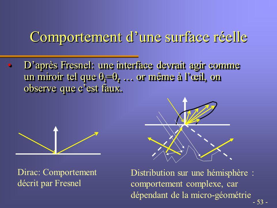 - 53 - Comportement dune surface réelle Dirac: Comportement décrit par Fresnel Distribution sur une hémisphère : comportement complexe, car dépendant de la micro-géométrie Daprès Fresnel: une interface devrait agir comme un miroir tel que i = r … or même à lœil, on observe que cest faux.Daprès Fresnel: une interface devrait agir comme un miroir tel que i = r … or même à lœil, on observe que cest faux.
