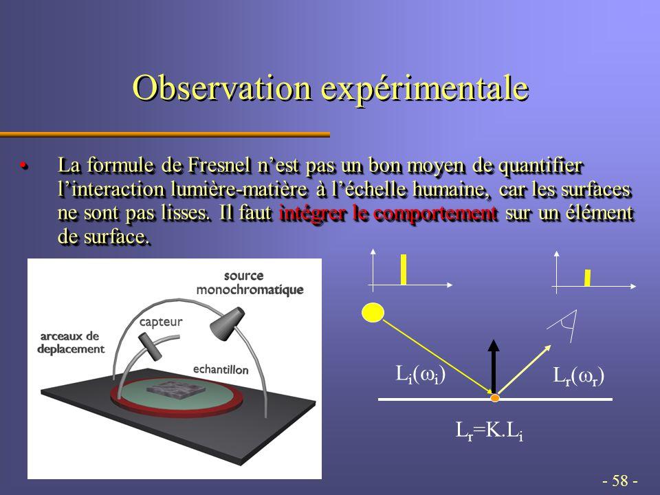 - 58 - Observation expérimentale La formule de Fresnel nest pas un bon moyen de quantifier linteraction lumière-matière à léchelle humaine, car les surfaces ne sont pas lisses.