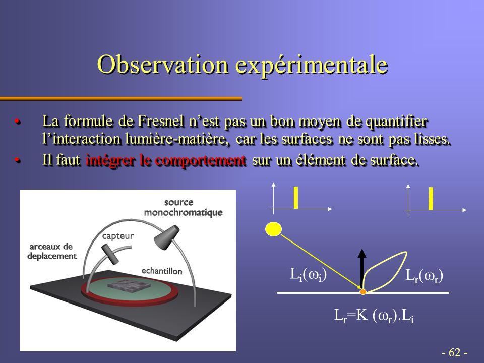 - 62 - Observation expérimentale La formule de Fresnel nest pas un bon moyen de quantifier linteraction lumière-matière, car les surfaces ne sont pas lisses.La formule de Fresnel nest pas un bon moyen de quantifier linteraction lumière-matière, car les surfaces ne sont pas lisses.