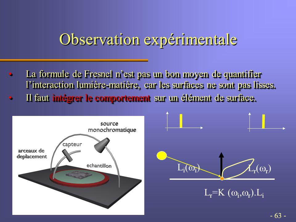 - 63 - Observation expérimentale La formule de Fresnel nest pas un bon moyen de quantifier linteraction lumière-matière, car les surfaces ne sont pas lisses.La formule de Fresnel nest pas un bon moyen de quantifier linteraction lumière-matière, car les surfaces ne sont pas lisses.