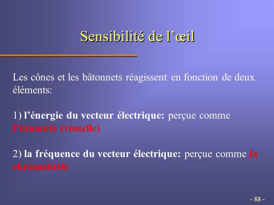 - 88 - Sensibilité de lœil Les cônes et les bâtonnets réagissent en fonction de deux éléments: 1) lénergie du vecteur électrique: perçue comme lintensité (visuelle) 2) la fréquence du vecteur électrique: perçue comme la chromaticité