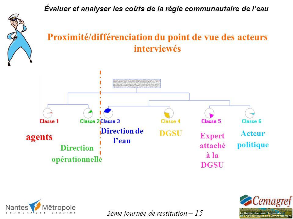 2ème journée de restitution – 15 Évaluer et analyser les coûts de la régie communautaire de leau Proximité/différenciation du point de vue des acteurs