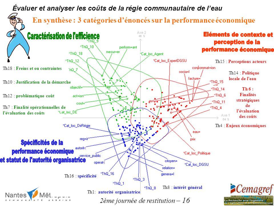 2ème journée de restitution – 16 Évaluer et analyser les coûts de la régie communautaire de leau En synthèse : 3 catégories dénoncés sur la performanc