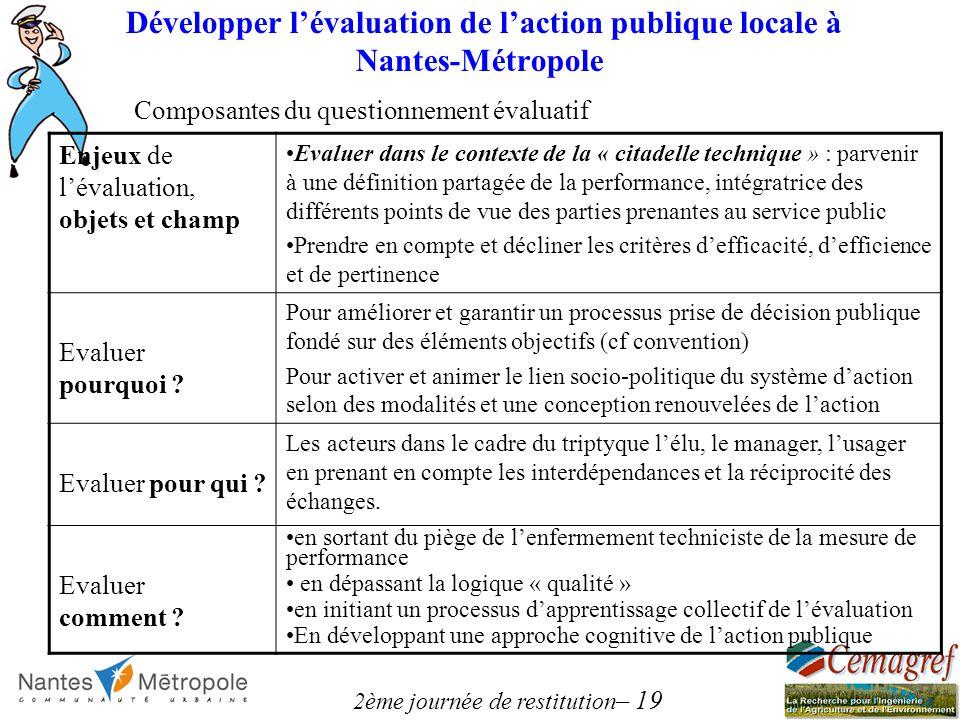 2ème journée de restitution – 19 Développer lévaluation de laction publique locale à Nantes-Métropole Composantes du questionnement évaluatif Enjeux d