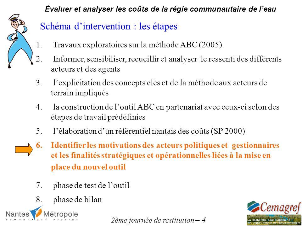 2ème journée de restitution – 4 Évaluer et analyser les coûts de la régie communautaire de leau Schéma dintervention : les étapes 1.