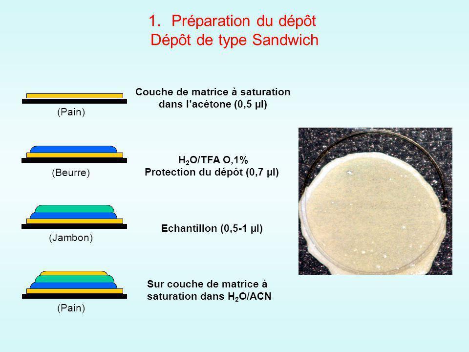 1.Préparation du dépôt Dépôt de type Sandwich Couche de matrice à saturation dans lacétone (0,5 µl) H 2 O/TFA O,1% Protection du dépôt (0,7 µl) Echantillon (0,5-1 µl) Sur couche de matrice à saturation dans H 2 O/ACN (Pain) (Beurre) (Jambon) (Pain)