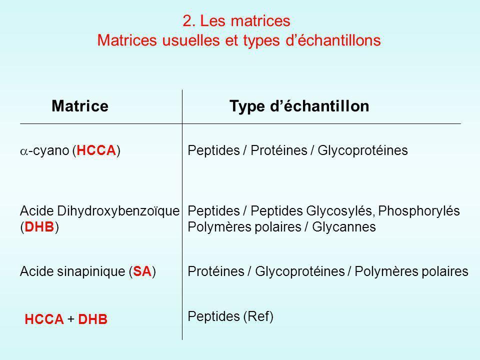 MatriceType déchantillon -cyano (HCCA) Acide sinapinique (SA) Acide Dihydroxybenzoïque (DHB) Peptides / Protéines / Glycoprotéines Protéines / Glycoprotéines / Polymères polaires Peptides / Peptides Glycosylés, Phosphorylés Polymères polaires / Glycannes HCCA + DHB Peptides (Ref) 2.