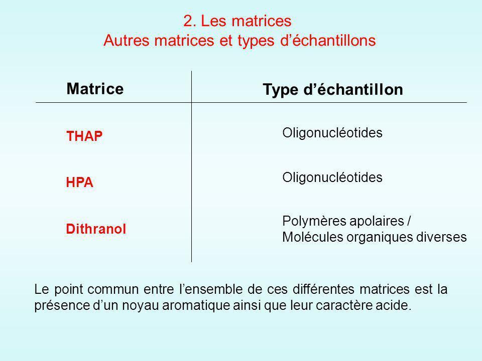 Matrice Type déchantillon THAP HPA Dithranol Oligonucléotides Polymères apolaires / Molécules organiques diverses Le point commun entre lensemble de ces différentes matrices est la présence dun noyau aromatique ainsi que leur caractère acide.