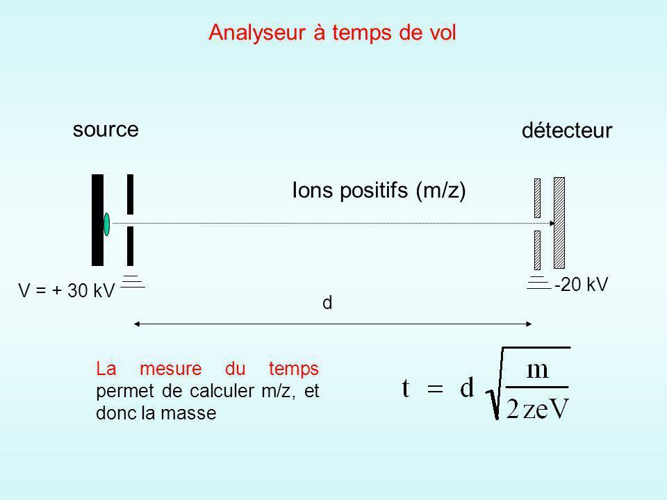Analyseur à temps de vol source détecteur Ions positifs (m/z) V = + 30 kV -20 kV d La mesure du temps permet de calculer m/z, et donc la masse