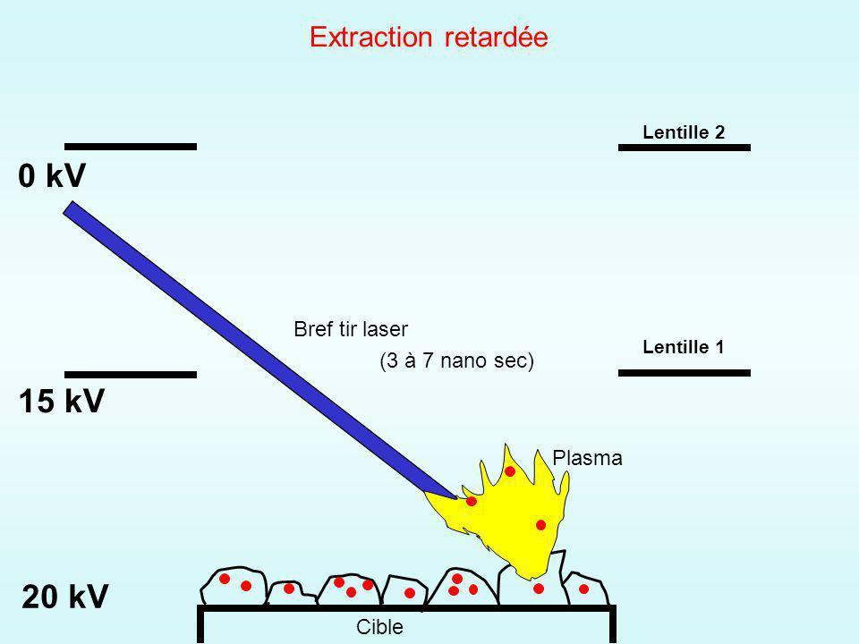 Cible 20 kV 15 kV 0 kV Bref tir laser (3 à 7 nano sec) Plasma Lentille 1 Lentille 2 Extraction retardée