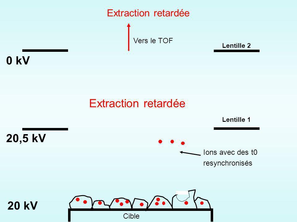 Cible 20 kV 20,5 kV 0 kV Ions avec des t0 resynchronisés Vers le TOF Extraction retardée Lentille 1 Lentille 2 Extraction retardée