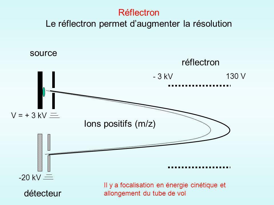 source détecteur Ions positifs (m/z) V = + 3 kV -20 kV réflectron - 3 kV 130 V Réflectron Le réflectron permet daugmenter la résolution Il y a focalisation en énergie cinétique et allongement du tube de vol