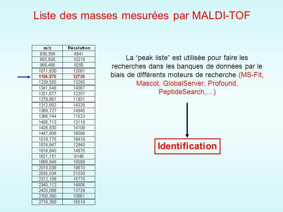 La peak liste est utilisée pour faire les recherches dans les banques de données par le biais de différents moteurs de recherche (MS-Fit, Mascot, GlobalServer, Profound, PeptideSearch,…) Identification Liste des masses mesurées par MALDI-TOF