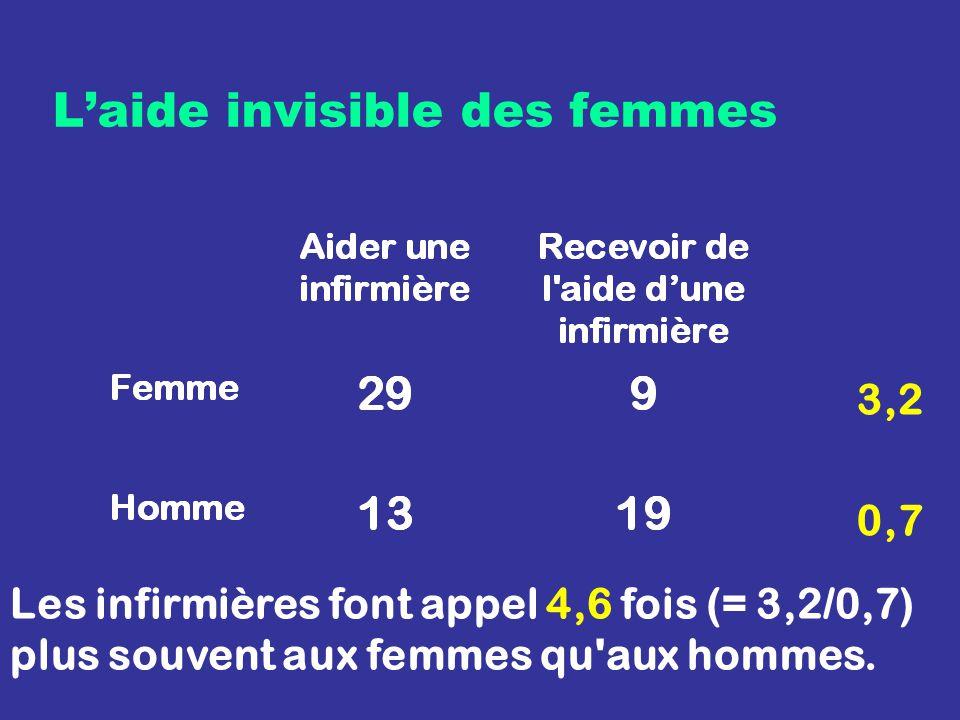 Laide invisible des femmes Les infirmières font appel 4,6 fois (= 3,2/0,7) plus souvent aux femmes qu aux hommes.