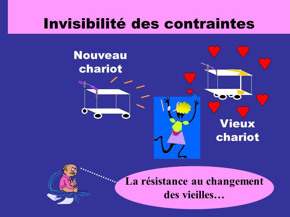 Invisibilité des contraintes La résistance au changement des vieilles… Nouveau chariot Vieux chariot