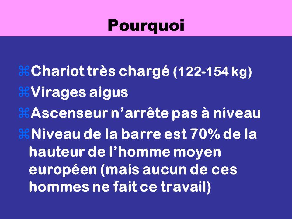Pourquoi zChariot très chargé (122-154 kg) zVirages aigus zAscenseur narrête pas à niveau zNiveau de la barre est 70% de la hauteur de lhomme moyen européen (mais aucun de ces hommes ne fait ce travail)