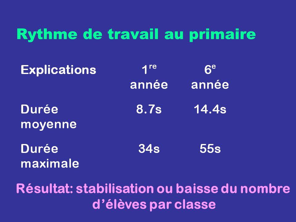 Rythme de travail au primaire Résultat: stabilisation ou baisse du nombre délèves par classe