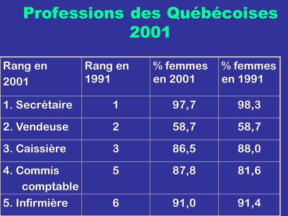 Professions des Québécoises 2001 Rang en 2001 Rang en 1991 % femmes en 2001 % femmes en 1991 1.