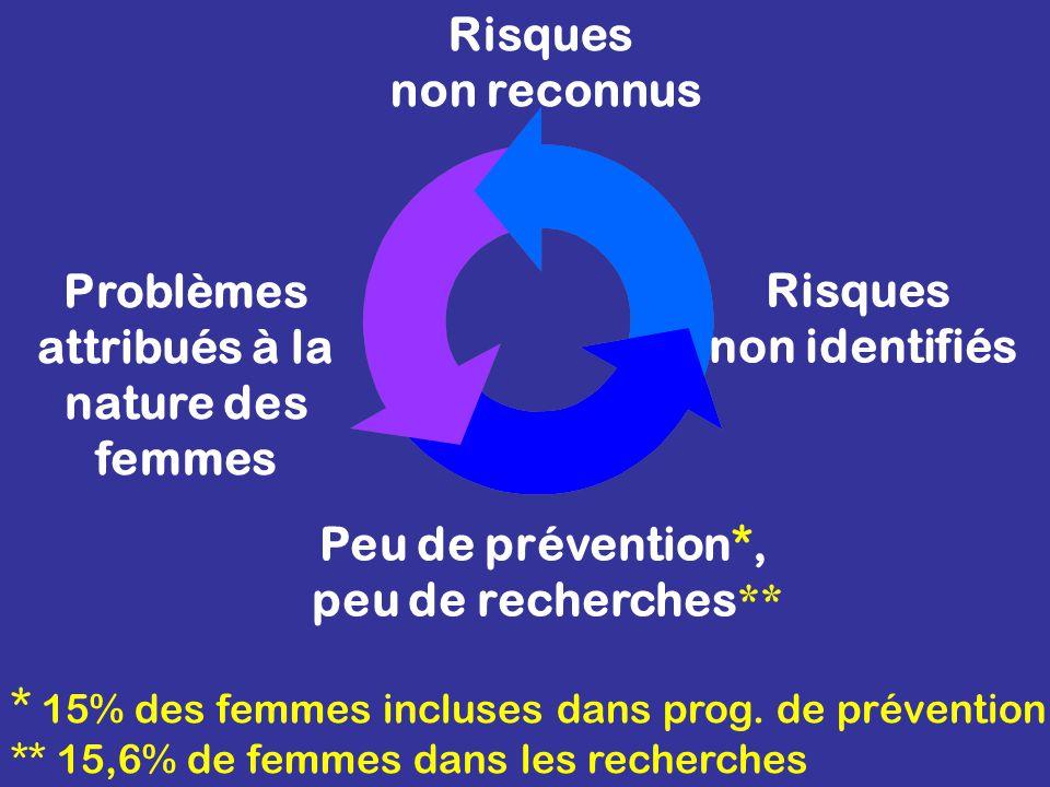 Risques non reconnus Risques non identifiés Problèmes attribués à la nature des femmes Peu de prévention*, peu de recherches ** * 15% des femmes incluses dans prog.