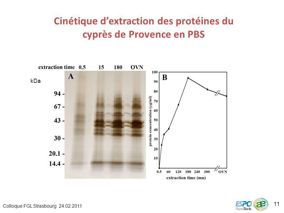 Cinétique dextraction des protéines du cyprès de Provence en PBS kDa Colloque FGL Strasbourg 24.02.2011 11