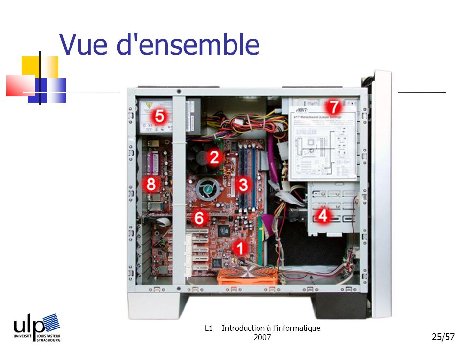 L1 – Introduction à l informatique 2007 25/57 Vue d ensemble