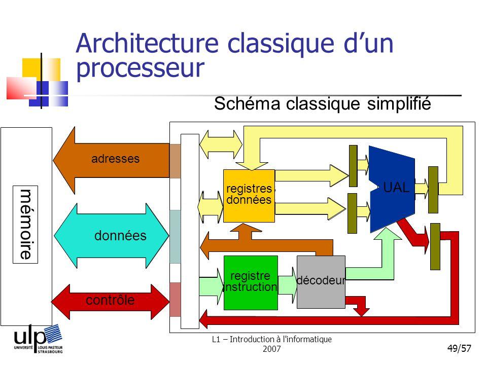 L1 – Introduction à l'informatique 2007 49/57 Architecture classique dun processeur Schéma classique simplifié mémoire données contrôle registres donn