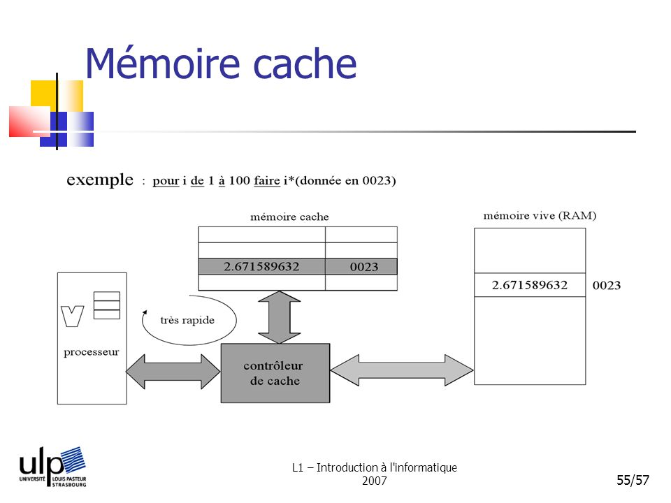 L1 – Introduction à l informatique 2007 55/57 Mémoire cache