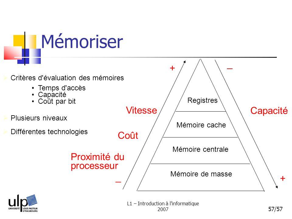 L1 – Introduction à l'informatique 2007 57/57 Mémoriser Critères d'évaluation des mémoires Temps d'accès Capacité Coût par bit Plusieurs niveaux Regis