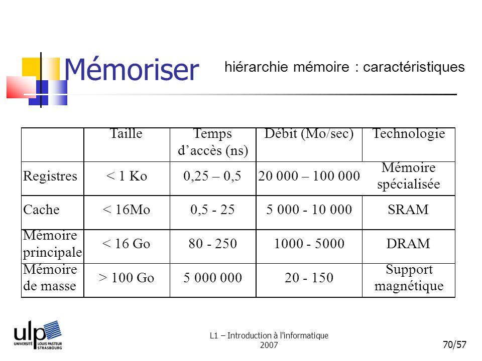 L1 – Introduction à l'informatique 2007 70/57 Mémoriser hiérarchie mémoire : caractéristiques
