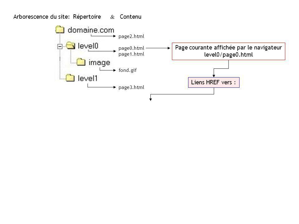 page0.html page1.html page2.html fond.gif page3.html Arborescence du site:Répertoire & Contenu Page courante affichée par le navigateur level0/page0.h