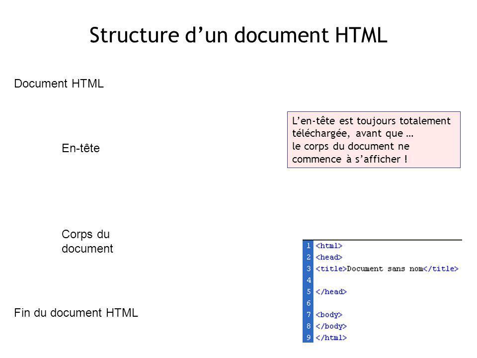 Structure dun document HTML Document HTML En-tête Corps du document Fin du document HTML Len-tête est toujours totalement téléchargée, avant que … le